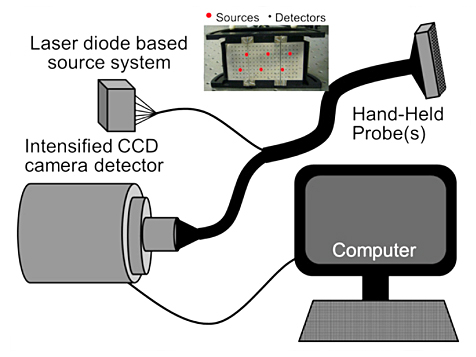 Schematic of the CW-based hand-held optical imaging system.