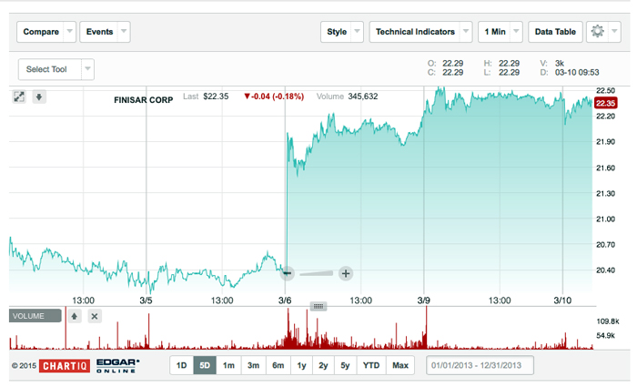 Finisar's share price reflected generally positive business news on March 5.