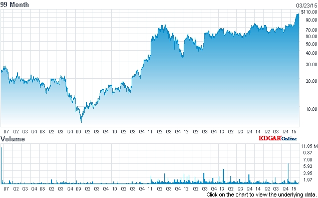 IPG's stock price (past eight years - click to enlarge)