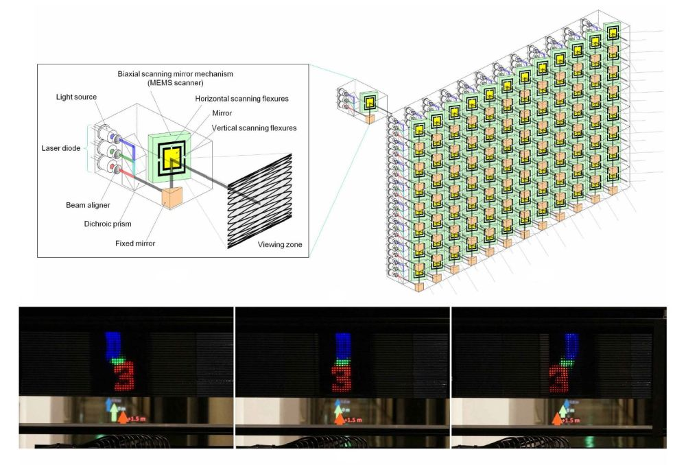 No glasses required: autostereoscopic display