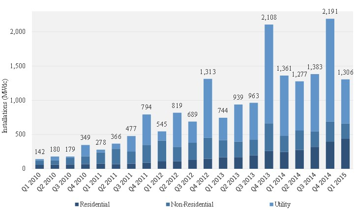 US PV installations by quarter (click to enlarge)