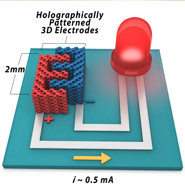 Holographically defined electrodes