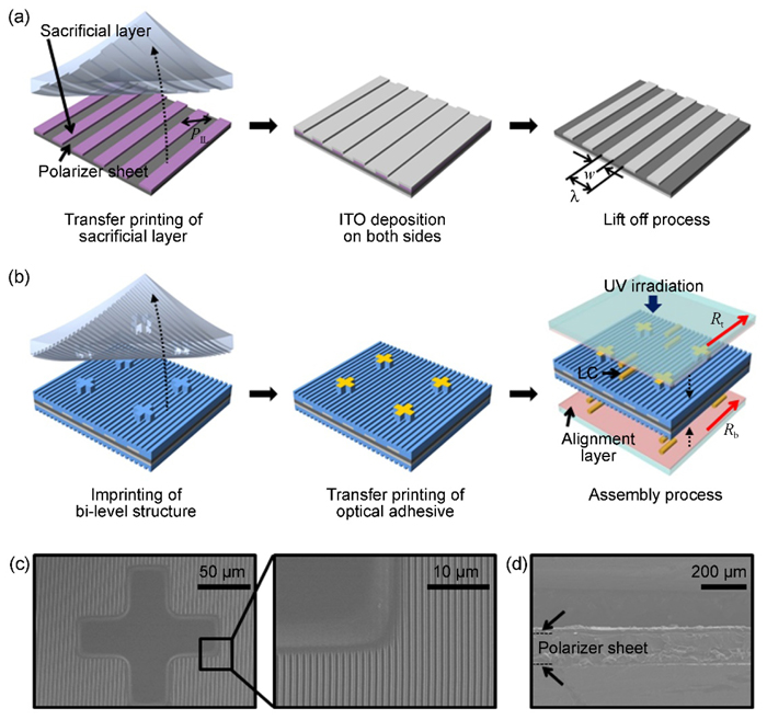 Fabrication of the 2D/3D convertible autostereoscopic LCD with LPI. (Click for more info.).