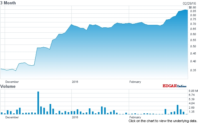 Anadigics' stock price (past three months)