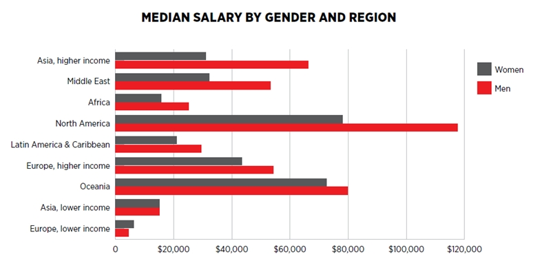 Median salary by gender and region (click to enlarge)