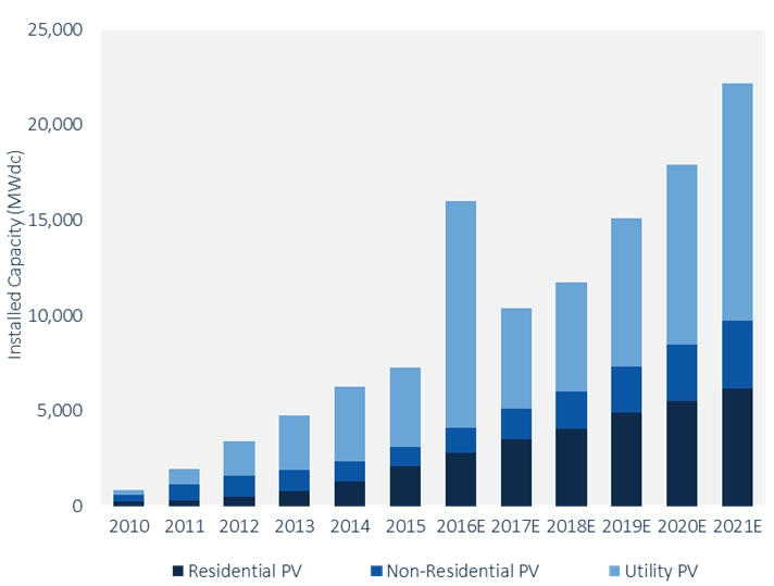 2016: banner year for US solar