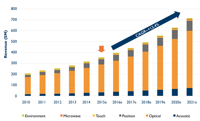 Sensors for drones and robots: revenue forecast, by technology 2010-2021.