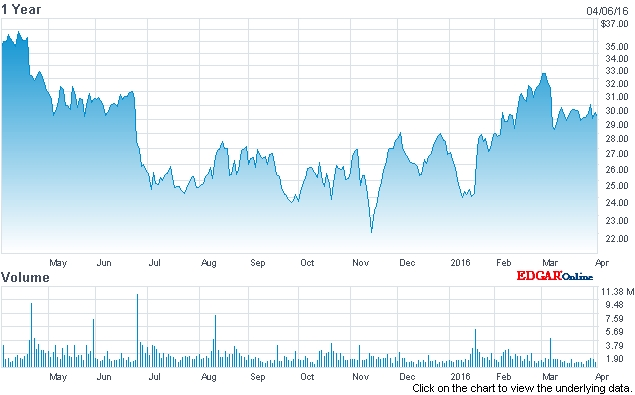 Giving up gains: Cree's stock price (past 12 months)