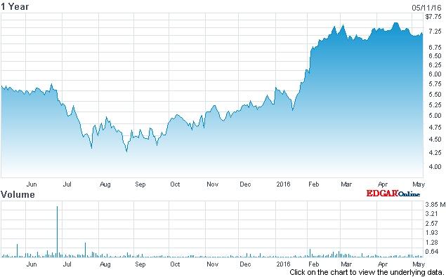 ESI's stock price (past 12 months)