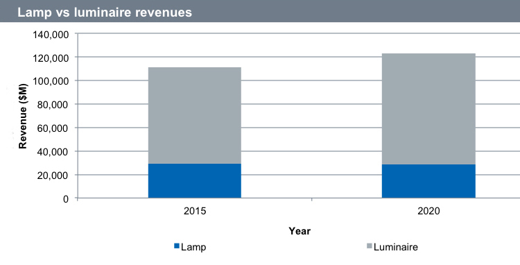 Sales growth comes from LED integrated and LED replacement luminaires. Source: IHS Markit.