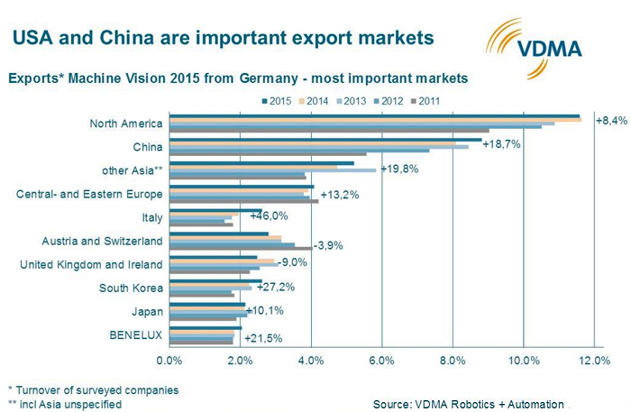 Growing importance of China for Machine Vision exports, expected to increase in 2016