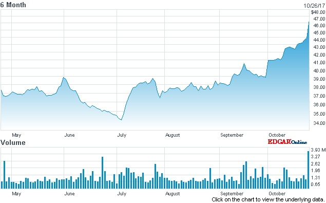 New CEO bounce? FLIR stock (past six months)