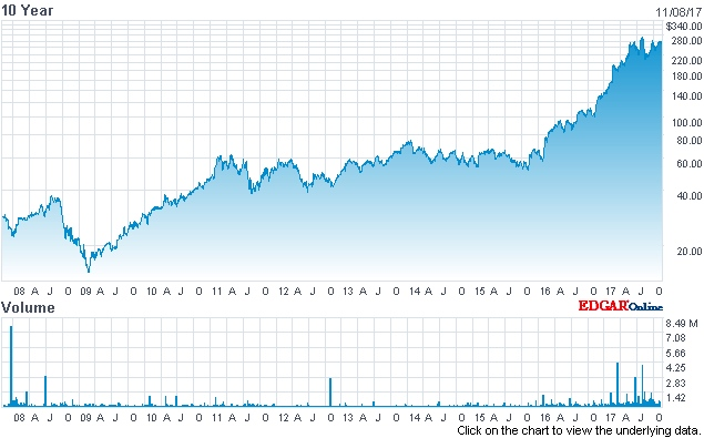 All-time-high: Coherent's stock price (past 10 years)