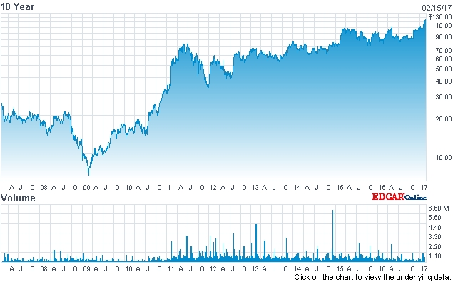 Decadal growth: IPG stock (past 10 years)