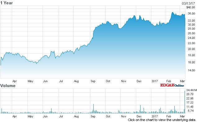 Finisar stock price (last 12 months)