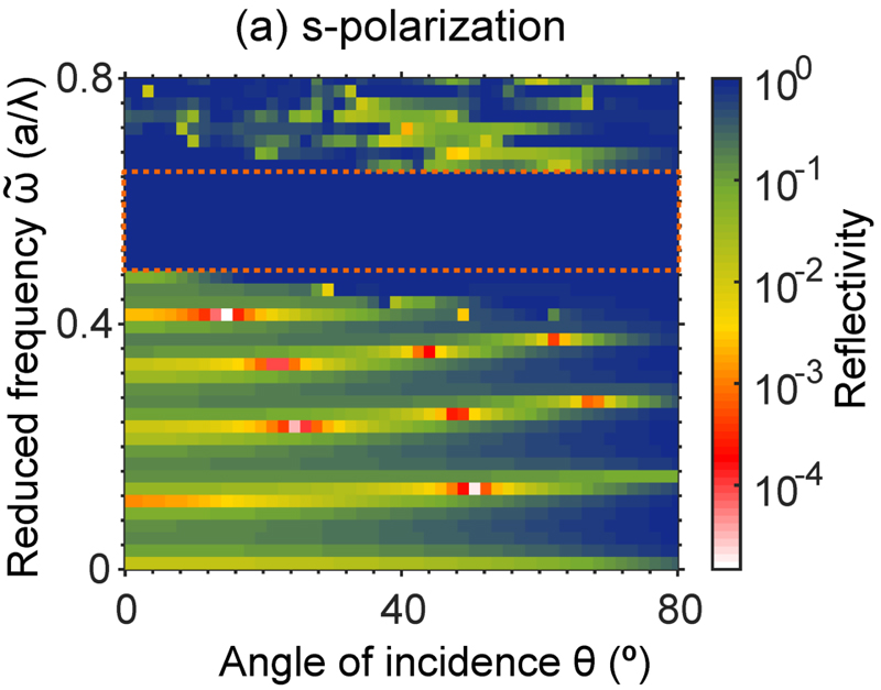 Calculated reflectivity spectra for all orientations of incident light.