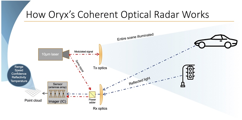 Antenna lidar: Oryx technology schematic (click to enlarge)