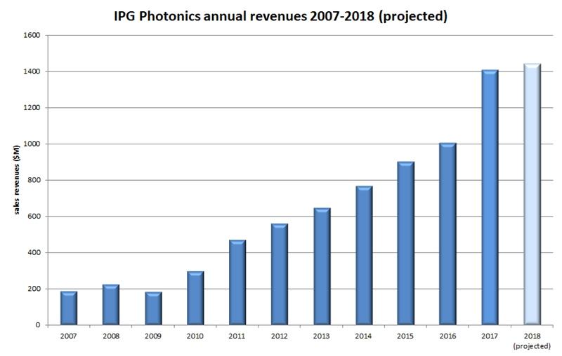 Продажа IPG: история и прогноз