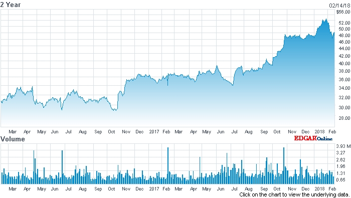 FLIR stock price (past two years)