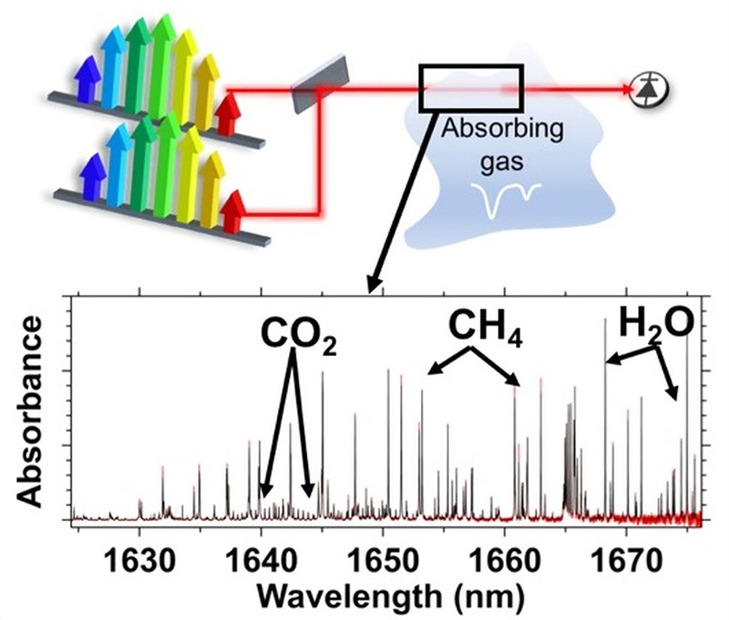 How it works: dual-comb spectroscopy of trace gases. Click for more info.