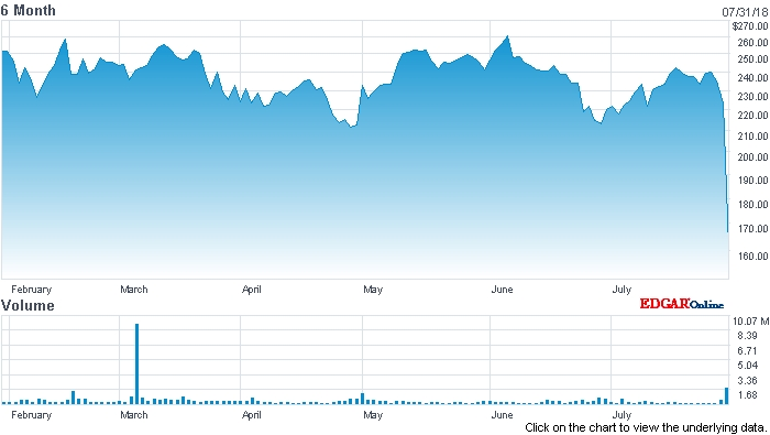 IPG stock price (past six months)