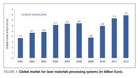 On the up: The global market for laser materials processing systems.