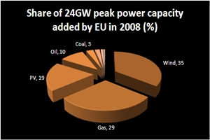 EU power installed in 2008