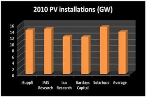 2010 PV market forecasts