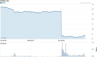 Hammered: Oclaro stock chart