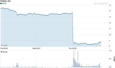 Hammered: Oclaro stock chart