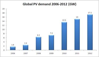 Global PV demand