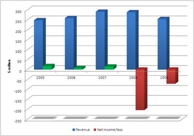 GSI revenues 2005-2009