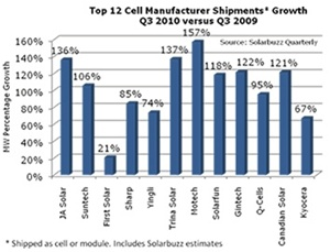 Leading cell manufacturers
