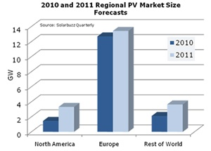 2011 PV market growth