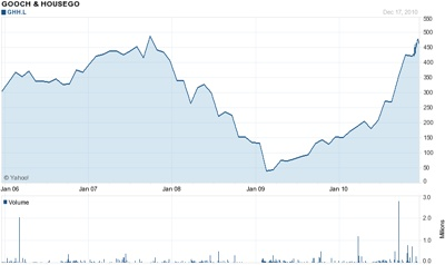 Gooch & Housego share price
