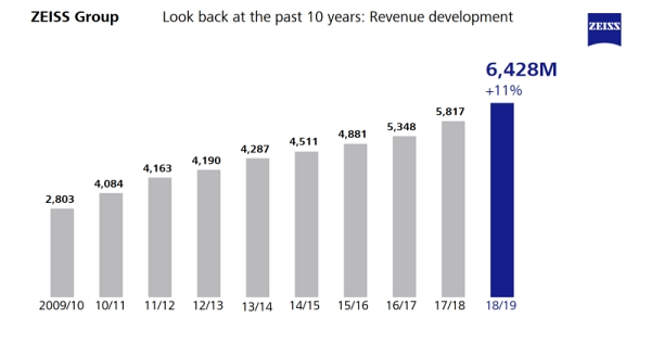 Sustainable growth: Zeiss sales 2009-2019