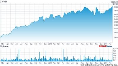 Novanta stock price (past two years)