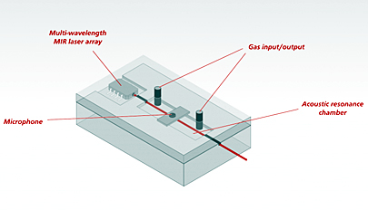 Next-gen photo-acoustic sensors for gas detection.
