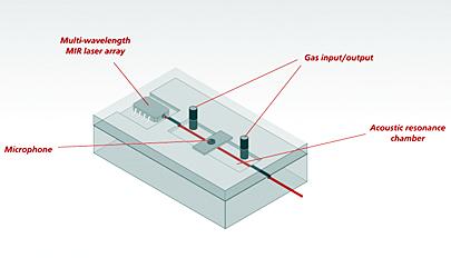 Next-gen photo-acoustic sensors for gas detection.
