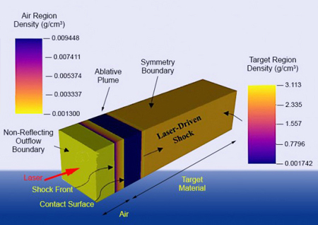 Illustration of the model used in the picosecond-pulse laser ablation studies.