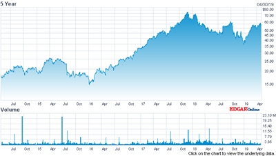 Cognex stock price (past five years)