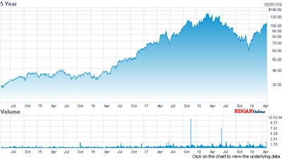 MKS Instruments' stock price (past five years)