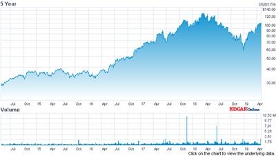 MKS Instruments' stock price (past five years)