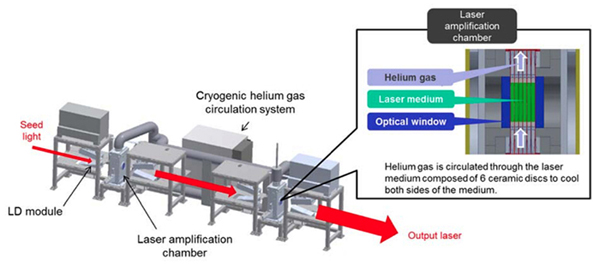 Cool idea. Helium cooling is critical in the design and operation of new new pulsed laser.