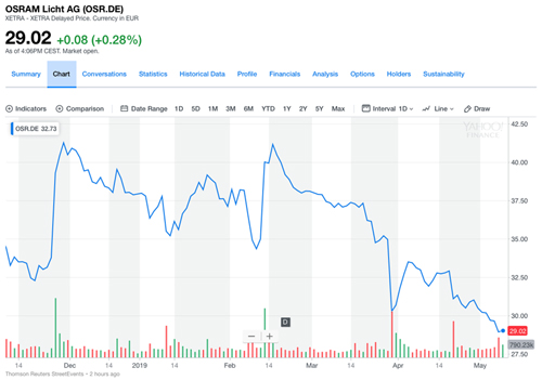 Osram's share price over the past six months reflects difficult trading conditions. (Click to expand)