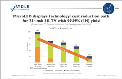 MicroLEDs: cost reduction pathway