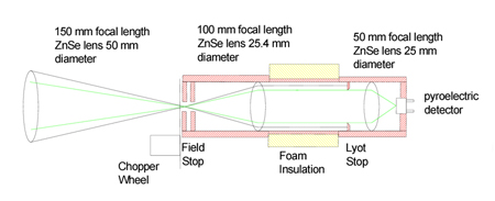 Plan of the ART showing the ZnSe lenses and temperature-stabilized compartment.