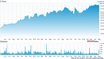 Steady riser: Novanta's stock price (past two years)