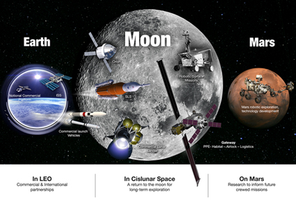 NASA is investing in technologies to enable Moon-to-Mars developments.