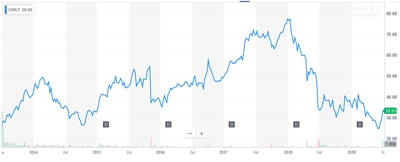 Osram stock since 2013 flotation (click to enlarge)